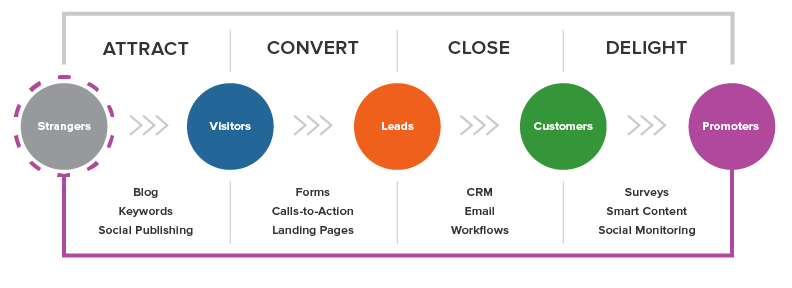 HubSpot Inbound Methodology.png