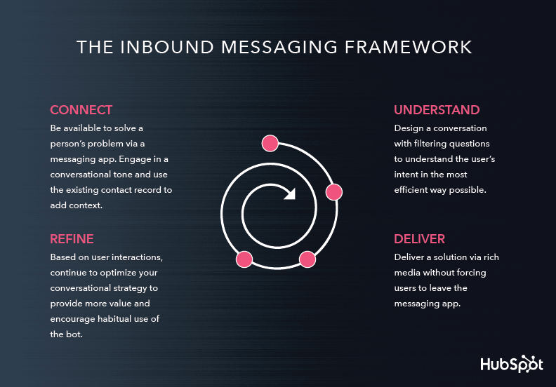 Inbound Messages Framework Hubspot